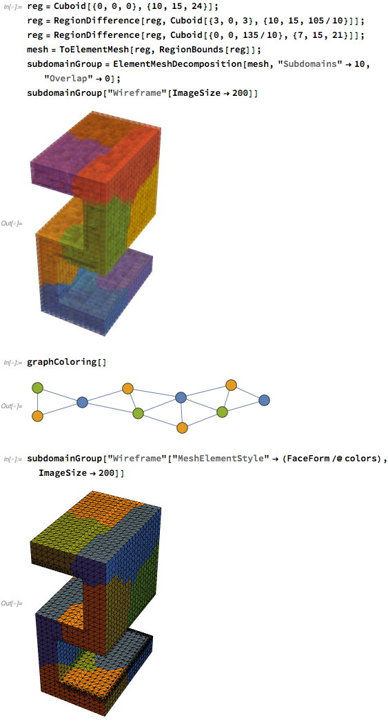 A Domain Decomposition Method Using Graph Coloring – Wolfram